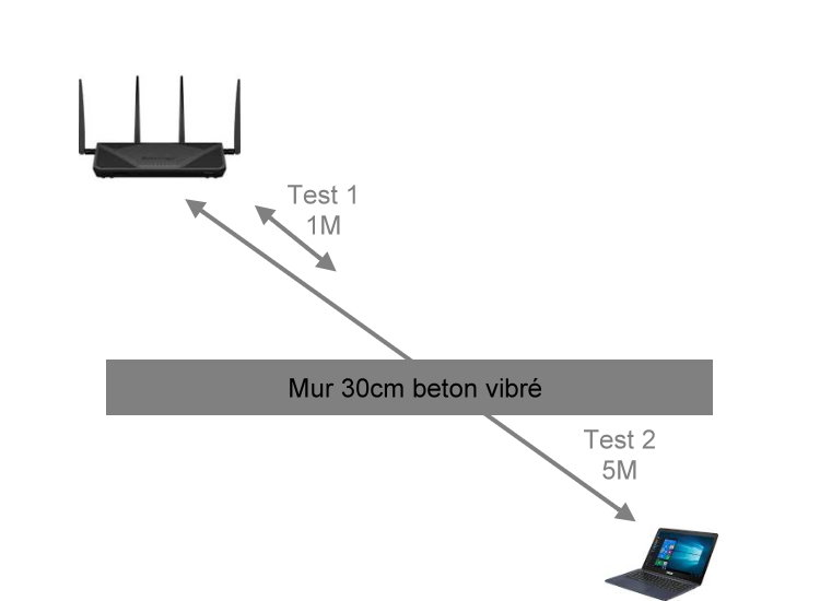 Station-Drivers - Comparatif: Clés USB Wifi 300, 1200 & 1750